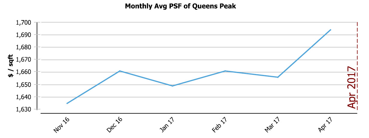 Transactions of Queens Peak